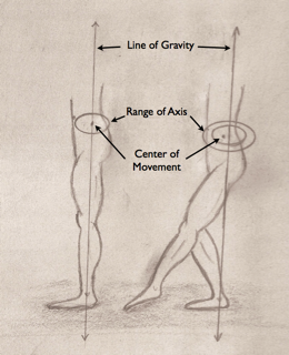 Intention, Dynamic Tension, and the Line of Gravity.