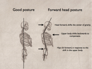 Forward head posture and Argentine tango