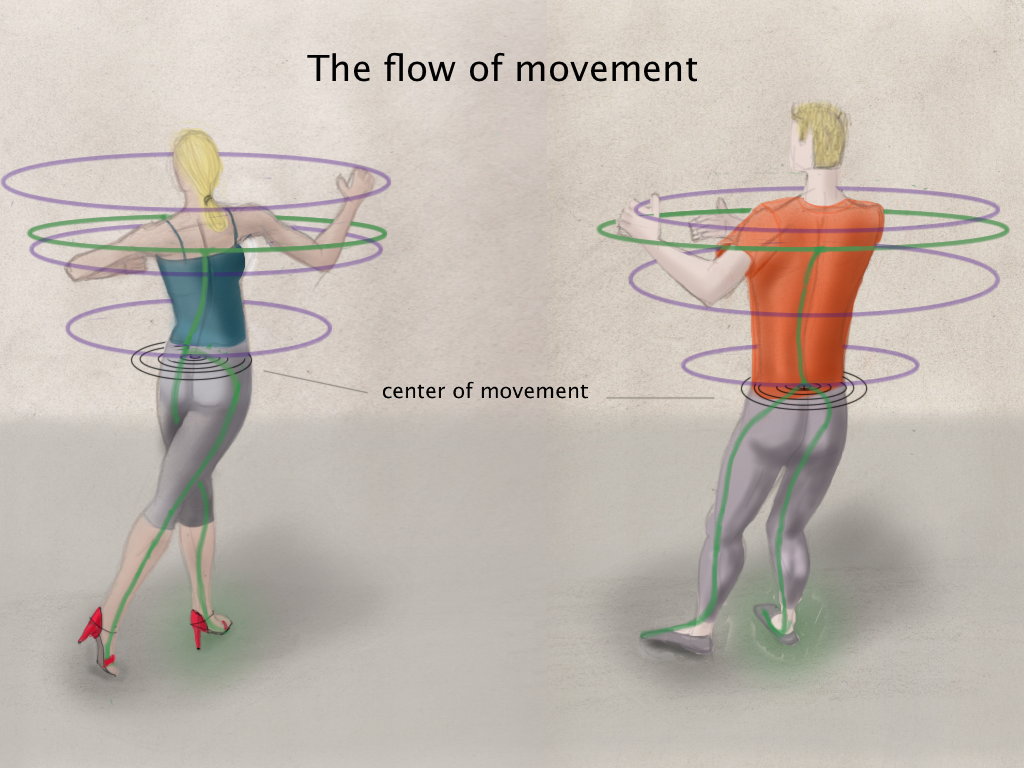 The internal and external flow of movement in Argentine tango